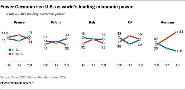 Line charts showing that fewer Germans see the U.S. as the world's leading economic power.