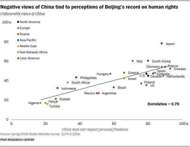 Chart showing that negative views of China are tied to perceptions of Beijing's record on human rights.