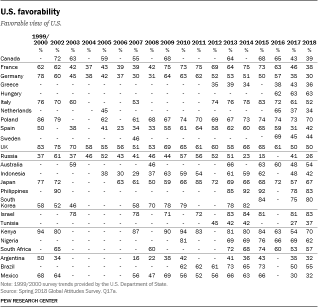 Table showing U.S. favorability from 1999 to 2018.