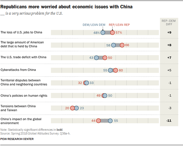 Chart showing that Republicans are more worried about economic issues with China.