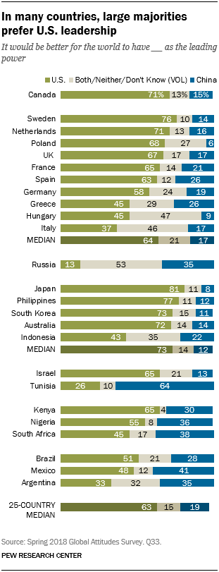 Chart showing that in many countries, large majorities prefer U.S. leadership.