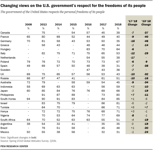 Table showing that views are changing on the U.S. government's respect for the freedoms of its people.