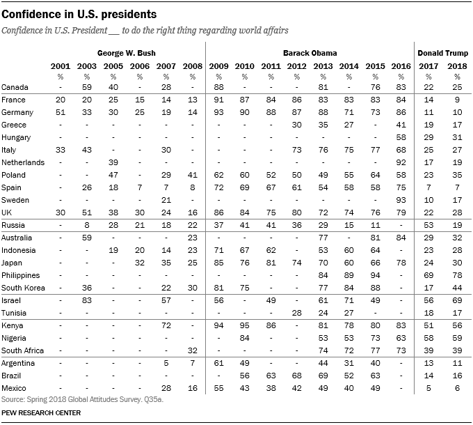 Table showing confidence in U.S. presidents from 2001 to 2018.