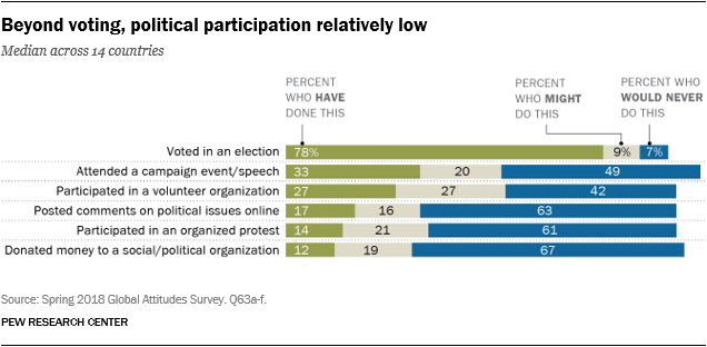 Chart showing that beyond voting, political participation is relatively low.