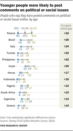 Chart showing that younger people are more likely to post comments on political or social issues.