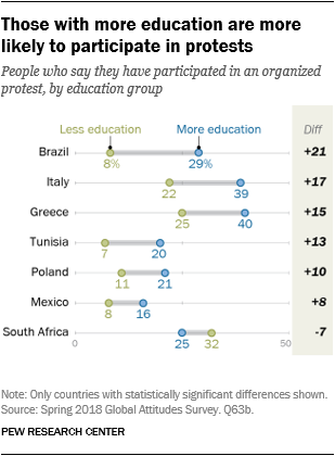 Chart showing that those with more education are more likely to participate in protests.