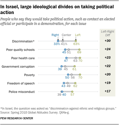 Chart showing that in Israel, there are large ideological divides on taking political action.