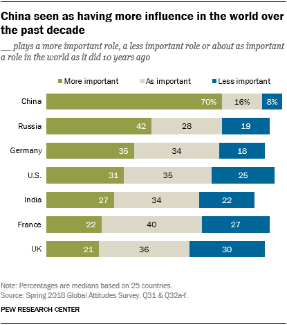 Chart showing that China is seen as having more influence in the world over the past decade.