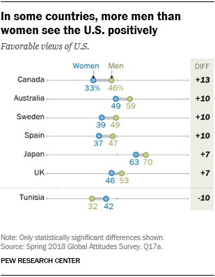 Chart showing that in some countries, more men than women see the U.S. positively.