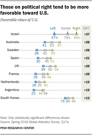 Chart showing that those on the political right tend to be more favorable toward the U.S.