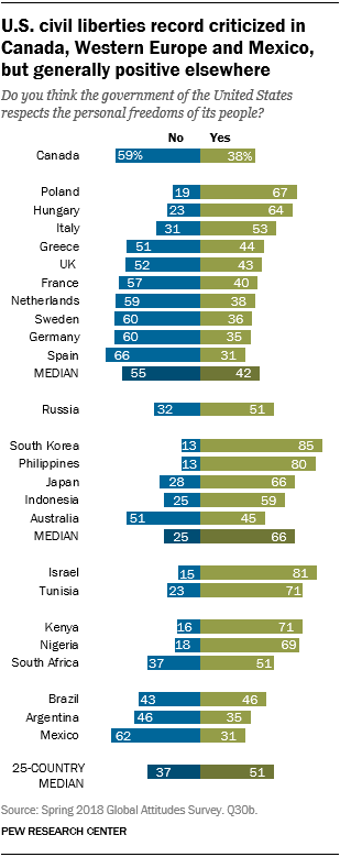 Chart showing that the U.S. civil liberties record is criticized in Canada, Western Europe and Mexico, but generally viewed positively elsewhere.