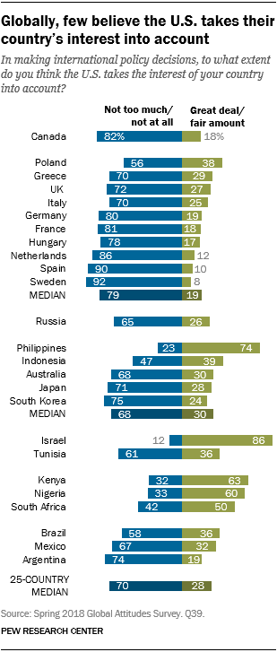 Chart showing that globally, few believe the U.S. takes their country's interest into account.