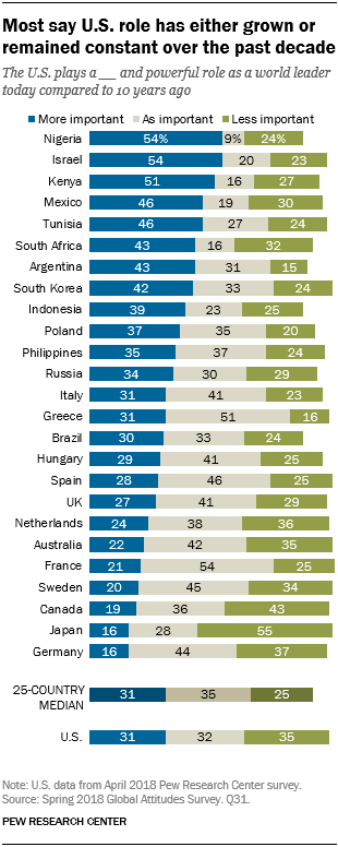 Chart showing that most say the U.S.' role has either grown or remained constant over the past decade.