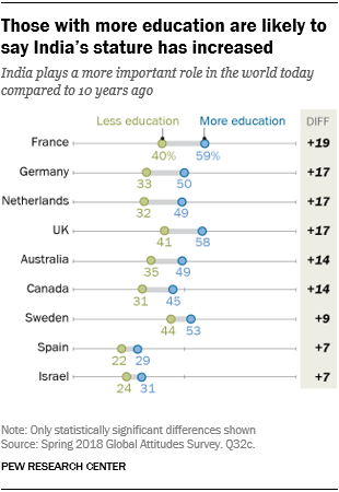 Chart showing that those with more education are likely to say India's stature has increased.