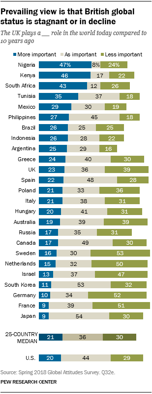 Chart showing that the prevailing view is that British global status is stagnant or in decline.