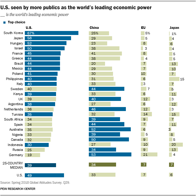 Chart showing that the U.S. is seen by more publics as the world's leading economic power.