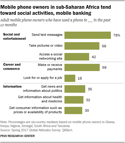 Chart showing that mobile phone owners in sub-Saharan Africa tend toward social activities and mobile banking.