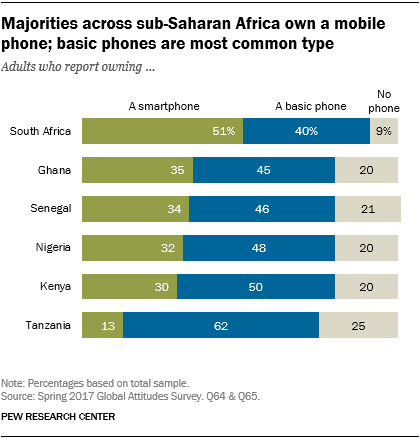 Chart showing that majorities across sub-Saharan Africa own a mobile phone and that basic phones are the most common type.