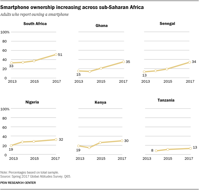 Line charts showing that smartphone ownership is increasing across sub-Saharan Africa.
