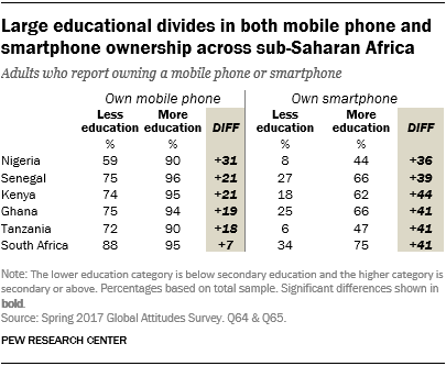 Table showing that there are large educational divides in both mobile phone and smartphone ownership across sub-Saharan Africa.