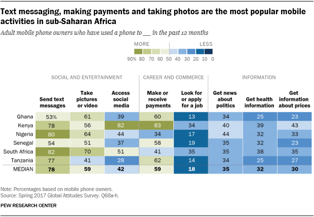 Chart showing that text messaging, making payments and taking photos are the most popular mobile activities in sub-Saharan Africa.