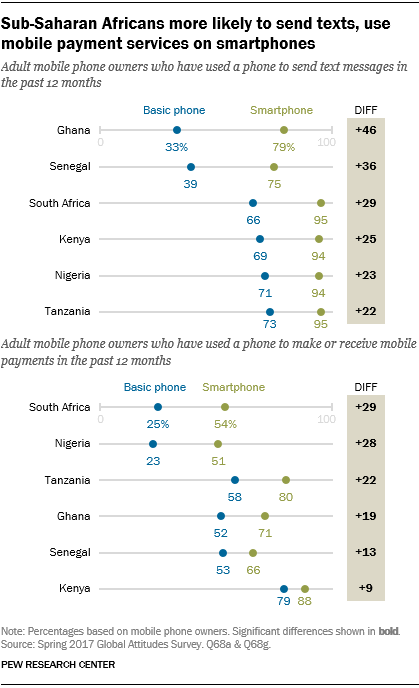 Chart showing that sub-Saharan Africans are more likely to send texts and use mobile payment services on smartphones.