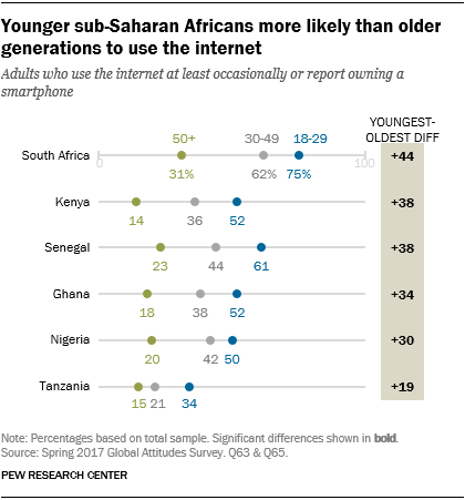 Chart showing that younger sub-Saharan Africans are more likely than older generations to use the internet.