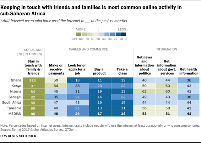 Chart showing that keeping in touch with friends and families is the most common online activity in sub-Saharan Africa.