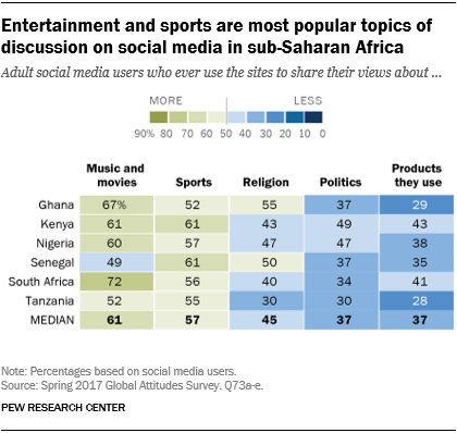 Chart showing that entertainment and sports are the most popular topics of discussion on social media in sub-Saharan Africa.