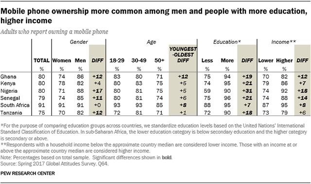 Table showing that mobile phone ownership is more common among men and people with more education and higher income.