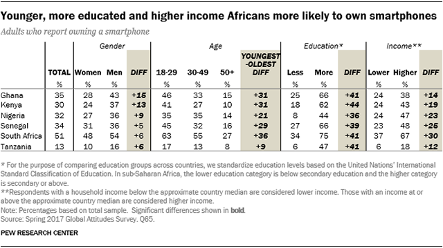 Table showing that younger, more educated and higher income Africans are more likely to own smartphones.