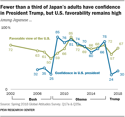 Line chart showing that fewer than a third of Japan's adults have confidence in President Trump, but U.S. favorability remains high.