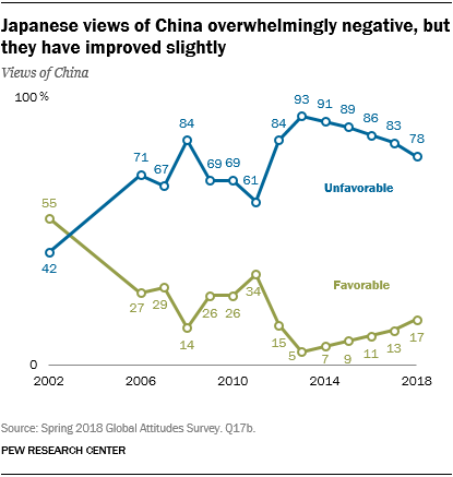 Line chart showing that Japanese views of China are overwhelmingly negative, but they have improved slightly.