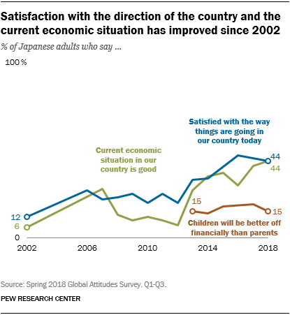 Line chart showing that Japanese satisfaction with the direction of the country and the current economic situation has improved since 2002.