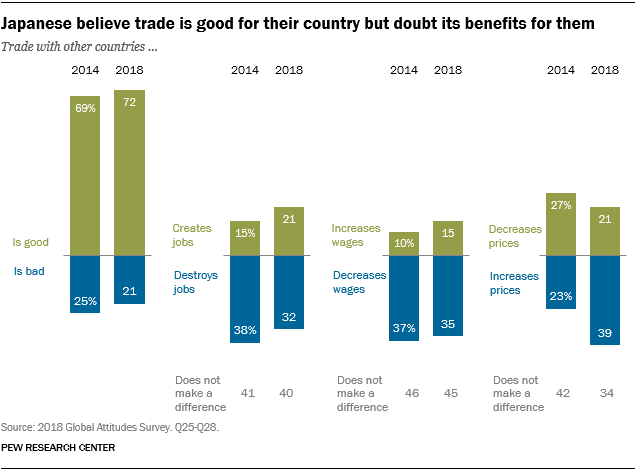 Charts showing that the Japanese believe trade is good for their country but doubt its benefits for them.