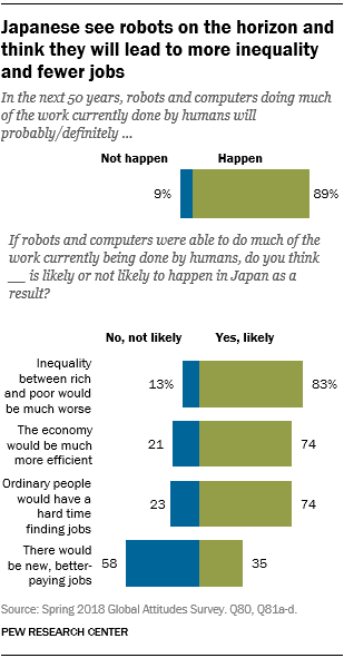 Charts showing that Japanese see robots on the horizon and think they will lead to more inequality and fewer jobs.