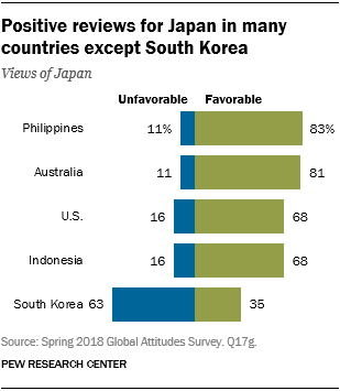 Chart showing that there are positive reviews for Japan in many countries except South Korea.