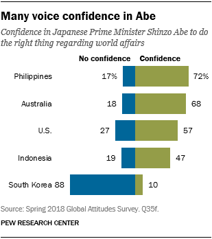 Chart showing that many voice confidence in Prime Minister Abe.