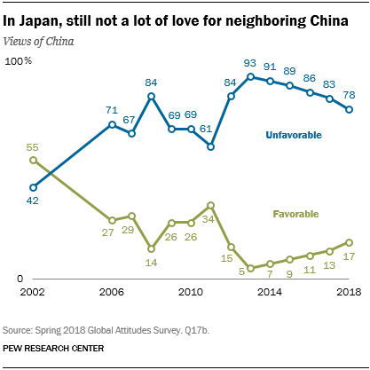 Line chart showing that in Japan, there is still not a lot of love for neighboring China.
