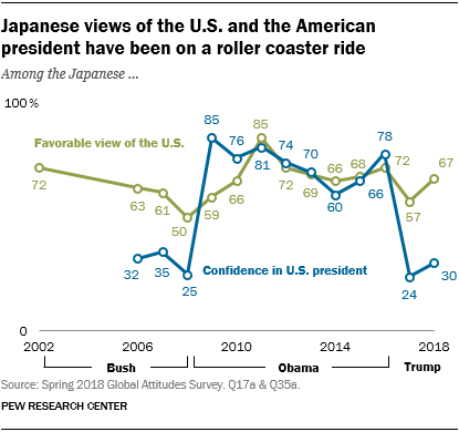 Line chart showing that Japanese views of the U.S. and the American president have been on a roller coaster ride.