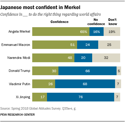 Chart showing that Japanese are most confident in Merkel.