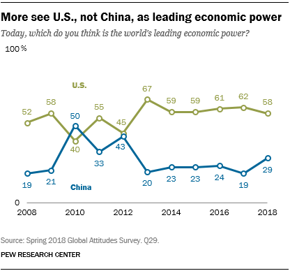 Line chart showing that more see U.S., not China, as leading economic power.