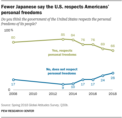 Line chart showing that fewer Japanese say the U.S. respects Americans' personal freedoms.