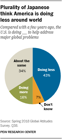 Pie chart showing that a plurality of Japanese think America is doing less around world.