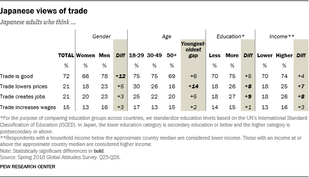 Table showing demographic breaks on Japanese views of trade.