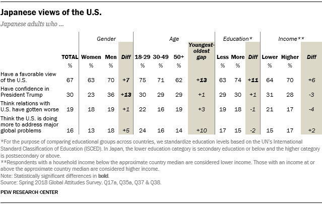 Table showing demographic breaks on Japanese views of the U.S.