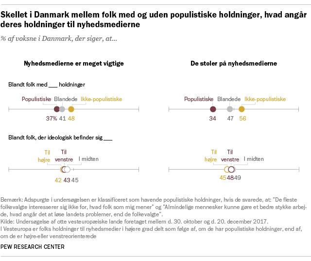 Skellet i Danmark mellem folk med og uden populistiske holdninger, hvad angår deres holdninger til nyhedsmedierne