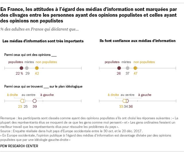 En France, les attitudes à l'égard des médias d'information sont marquées par des clivages entre les personnes ayant des opinions populistes et celles ayant des opinions non populistes