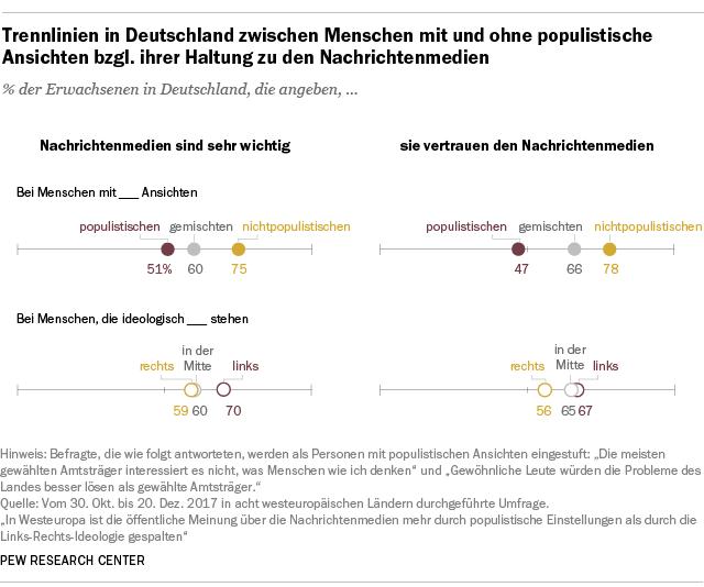 Trennlinien in Deutschland zwischen Menschen mit und ohne populistische Ansichten bzgl. ihrer Haltung zu den Nachrichtenmedien