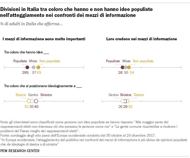 Divisioni in Italia tra coloro che hanno e non hanno idee populiste nell'atteggiamento nei confronti dei mezzi di informazione